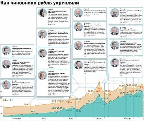 Как чиновники рубль укрепляли