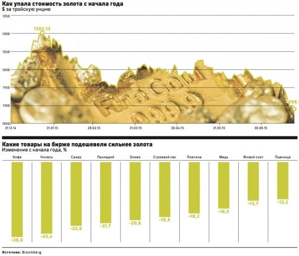 Как упала стоимость золота