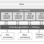 Компания Sony создала датчик для камер смартфонов, способный снимать со скоростью 960 кадров в секунду
