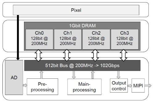 структура датчика
